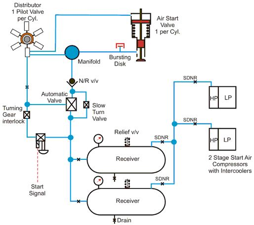 starting air system