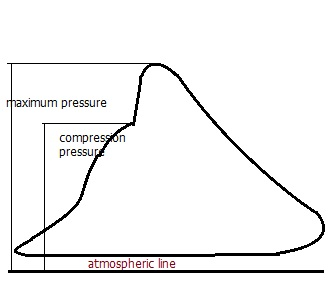out of phse diagram